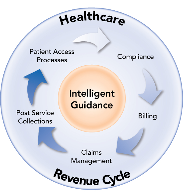 medical billing and revenue cycle denial management